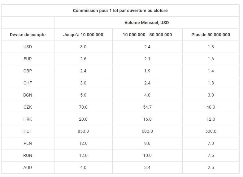Tableau des frais et des commissions de trading sur admiral markets